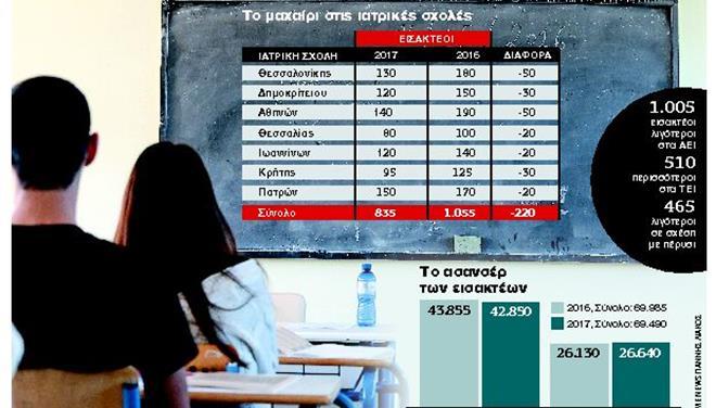 Πανελλήνιες 2017: Κούρεμα στους εισακτέους των ΑΕΙ και αύξηση σε αυτούς των ΤΕΙ   tovima.gr