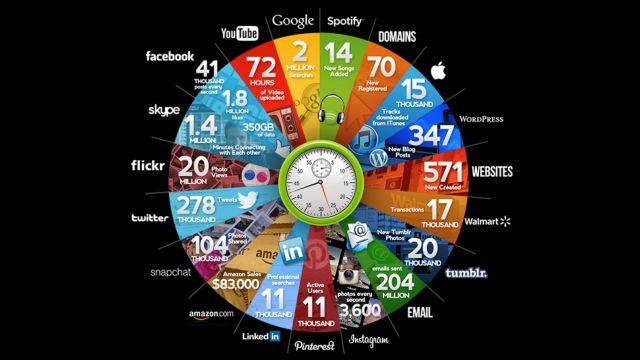 Τι συμβαίνει κάθε λεπτό στο Internet;   tovima.gr