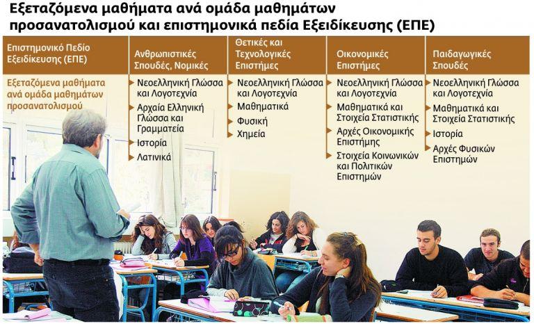 Το 50% των θεμάτων θα επιλέγεται με κλήρωση | tovima.gr