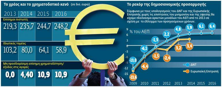 50 χρόνια για το χρέος! | tovima.gr
