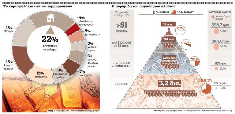 505 Ελληνες διαθέτουν περιουσία 60 δισ. ευρώ | tovima.gr