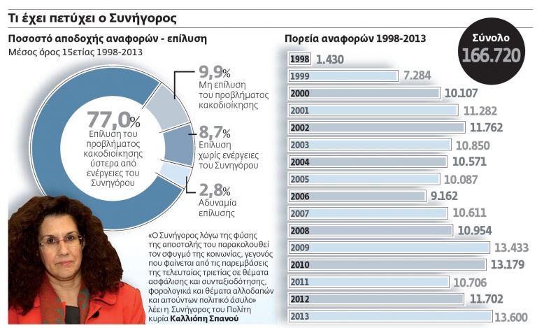 Ρεκόρ καταγγελιών στον Συνήγορο του Πολίτη έφερε η κρίση | tovima.gr