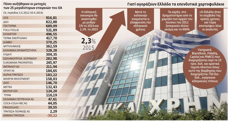 Το ελληνικό στοίχημα των ξένων επενδυτών   tovima.gr