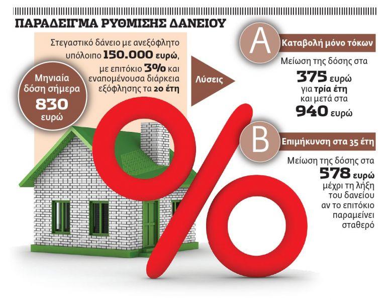 Πρόσκληση για ρυθμίσεις δανείων   tovima.gr