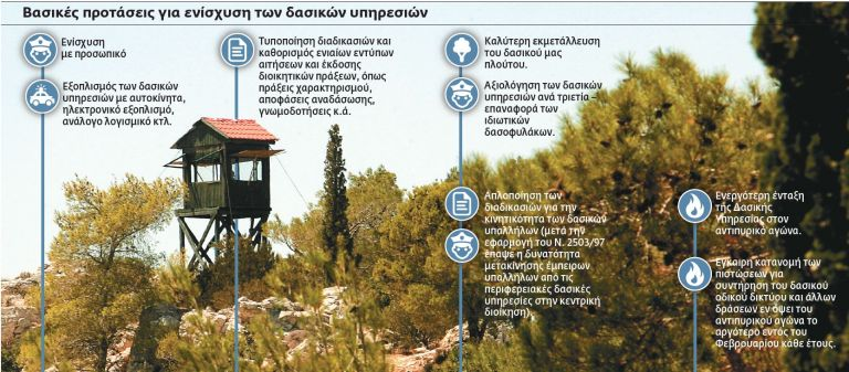 Αλλάζουν όλα στις δασικές υπηρεσίες | tovima.gr