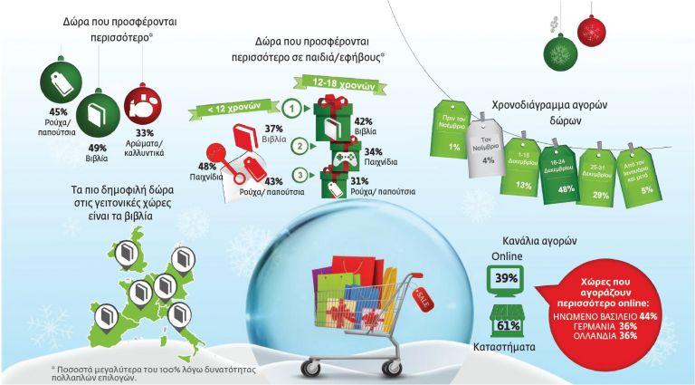 Deloitte: Λιγότερα δώρα θα φέρει ο… Αϊ-Βασίλης   tovima.gr