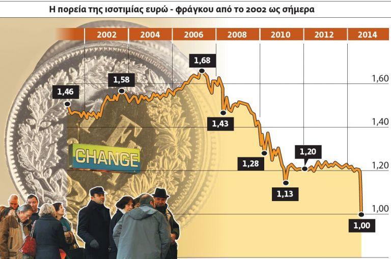 Πάγωμα δόσης και νέα ρύθμιση για τα δάνεια σε ελβετικό φράγκο   tovima.gr