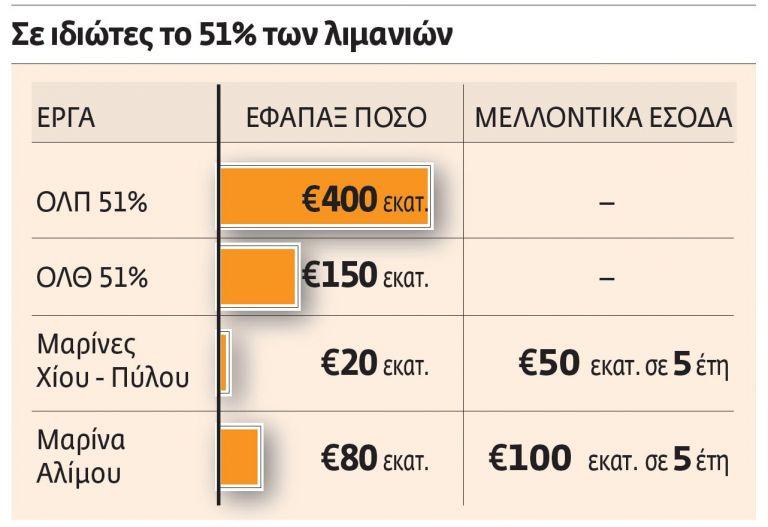 Κατ' αρχήν συμφωνία για τις ιδιωτικοποιήσεις   tovima.gr