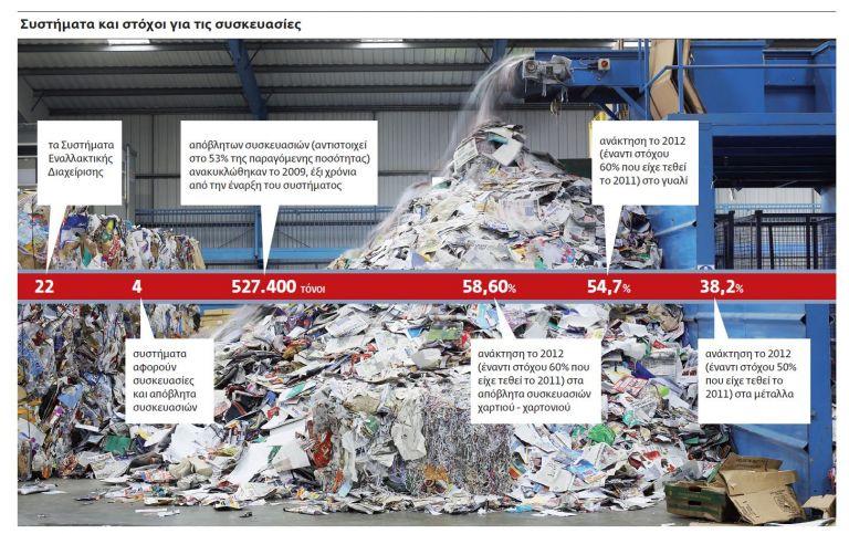 Το «πλυντήριο» της ανακύκλωσης | tovima.gr