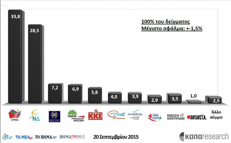 Πρωτιά ΣΥΡΙΖΑ με 5 μονάδες δείχνει το exit poll της ΚΑΠΑ Research για το vima.gr   tovima.gr
