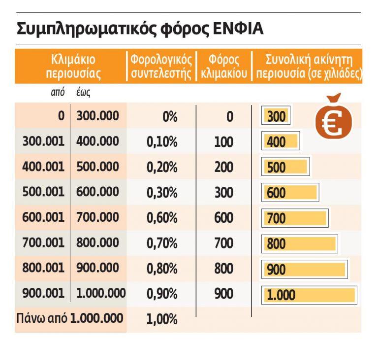 ΕΝΦΙΑ και για τα ακίνητα εξωτερικού | tovima.gr