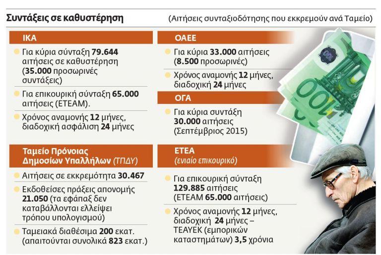 Αρμαγεδδών στο ασφαλιστικό | tovima.gr