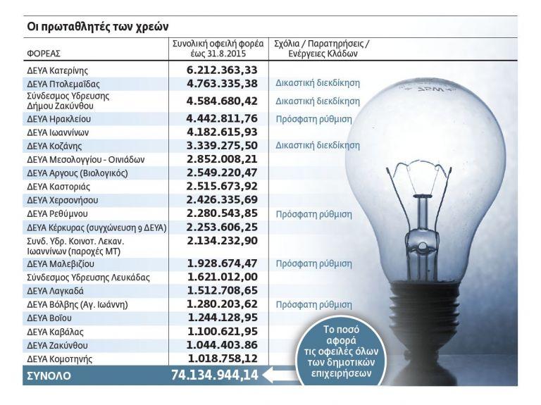 Οι δήμοι που «άλλαξαν τα φώτα» στη ΔΕΗ | tovima.gr