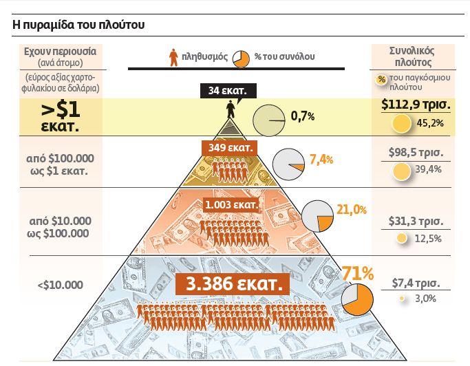 Πώς κάθε Ελληνας έχασε $55.500 λόγω της κρίσης | tovima.gr