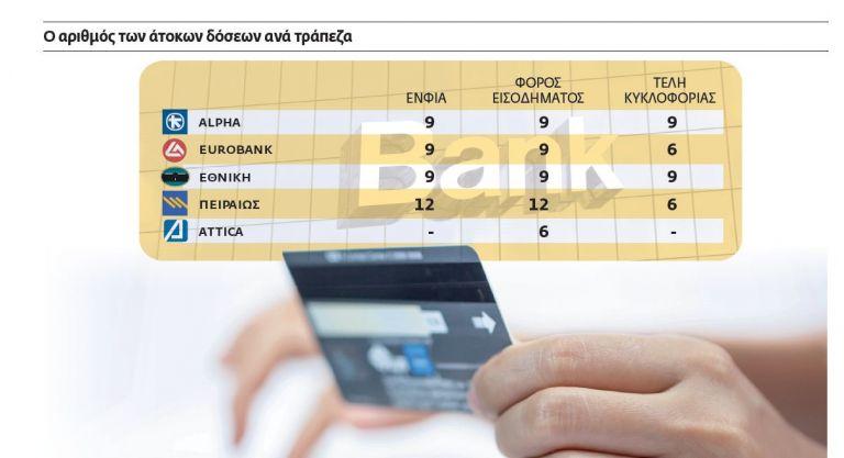 Πληρώστε τους φόρους σας με κάρτα και άτοκες δόσεις | tovima.gr