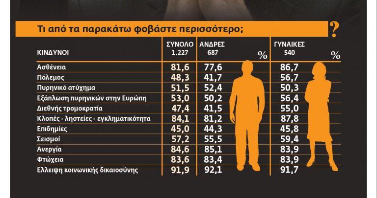 Οι Ελληνες φοβούνται μη χάσουν το δίκιο τους | tovima.gr