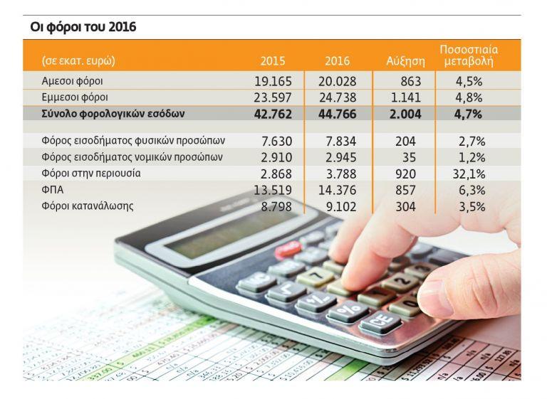 Με €3,2 δισ. έρχεται ο λογαριασμός των φόρων | tovima.gr