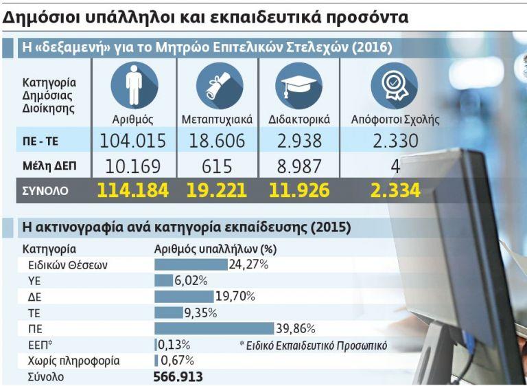 Οι «άριστοι» του Δημοσίου | tovima.gr