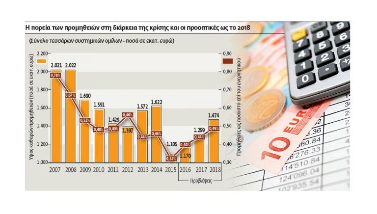 Περισσότερα έσοδα από τις προμήθειες για τις τράπεζες | tovima.gr