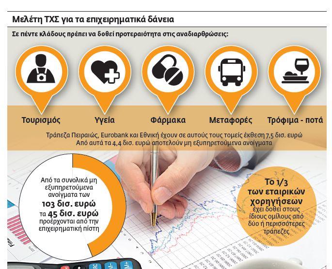 Ανοιγει ο δρόμος για επιθετικές ρυθμίσεις στα εταιρικά δάνεια | tovima.gr