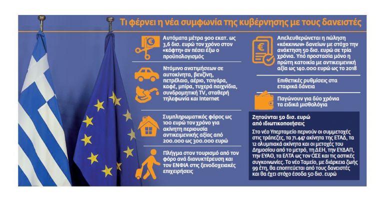 Μνημόνιο διαρκείας με μέτρα σε… αναμονή | tovima.gr