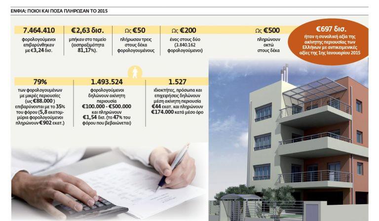 €800 εκατ. επιπλέον στοιχίζει ο ΕΝΦΙΑ του Σύριζα | tovima.gr