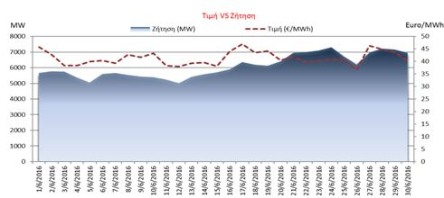 ΗΕΠ: Σταθερές οι τιμές της ηλεκτρικής ενέργειας | tovima.gr