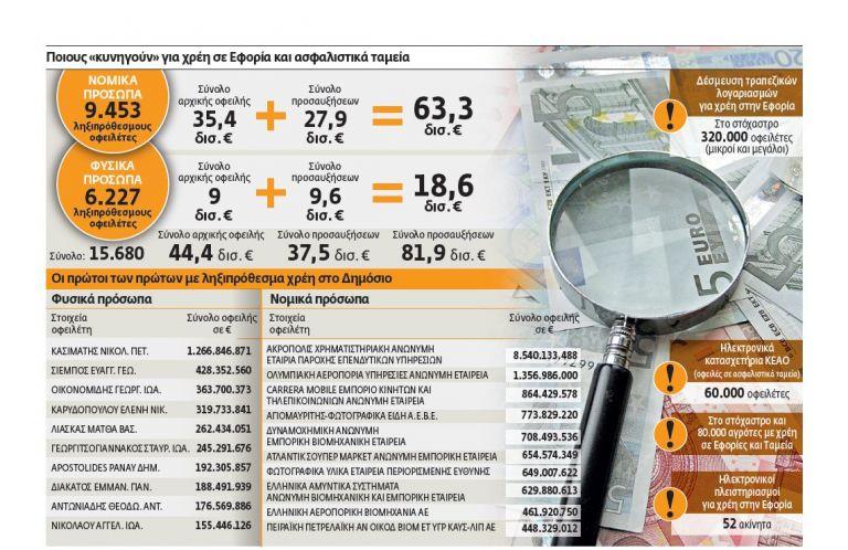Το κράτος παίρνει ακίνητα και αδειάζει λογαριασμούς | tovima.gr