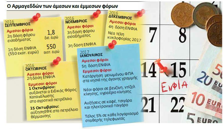 Φόροι 30 δισ. ευρώ  μέσα σε 150 ημέρες | tovima.gr