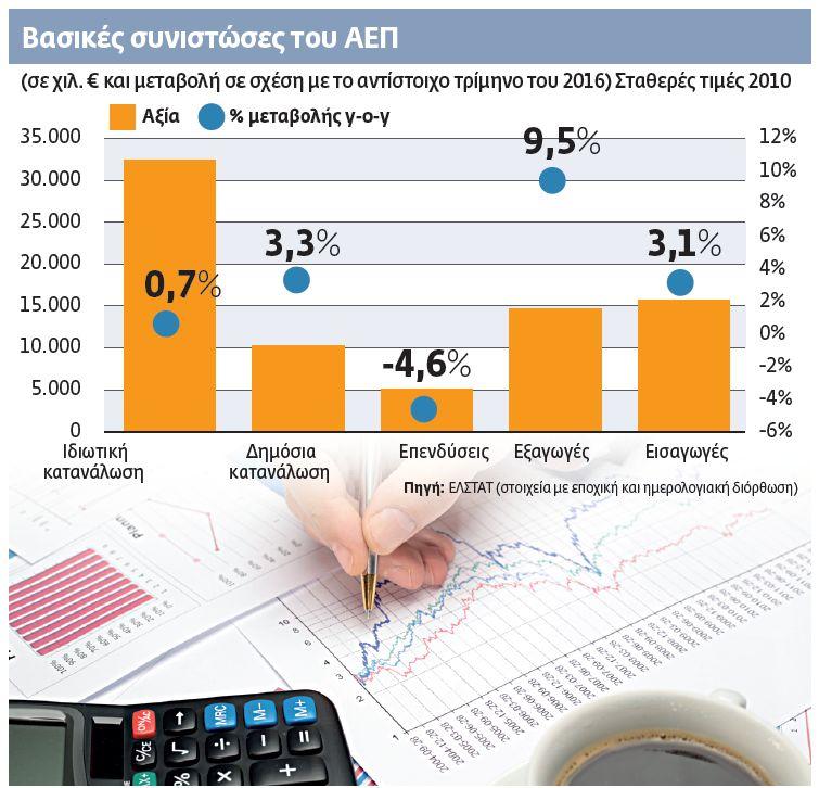 Οι αριθμοί δείχνουν ανάκαμψη | tovima.gr
