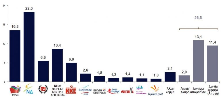 Εκπληξη της Κεντροαριστεράς σε Δημοσκόπηση της ΚΑΠΑ Research | tovima.gr