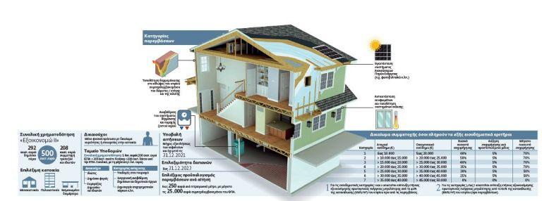 Αυτό είναι το νέο «Εξοικονόμηση κατ' οίκον» που ξεκινά στο τέλος Οκτωβρίου   tovima.gr
