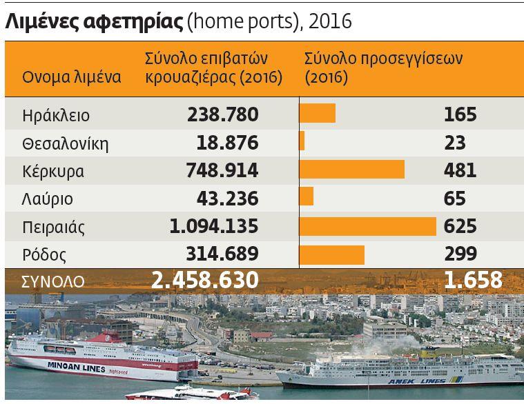 25 εκατ. άνθρωποι εν πλω κάθε χρόνο | tovima.gr