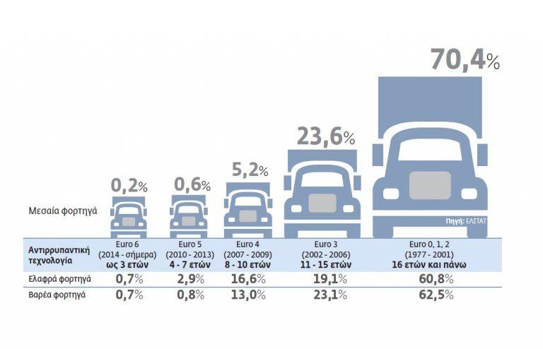 Κίνδυνος από τα παλαιά φορτηγά   tovima.gr