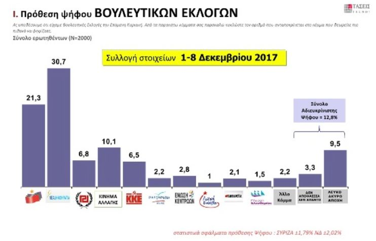 MRB: Με 9,4 μονάδες προηγείται η ΝΔ του ΣΥΡΙΖΑ | tovima.gr