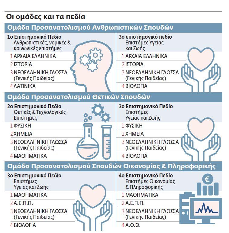 Ολα όσα θα πρέπει να γνωρίζουνοι υποψήφιοι για τις πανελλαδικές   tovima.gr