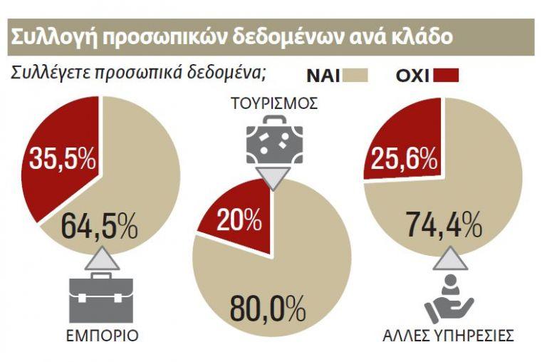 Ανεπαρκής διαχείριση στα δεδομένα των καταναλωτών   tovima.gr