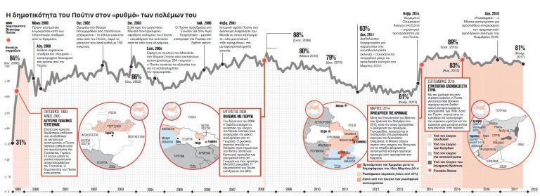 Ψυχροπολεμικό κλίμα με τον τοξικό Πούτιν | tovima.gr