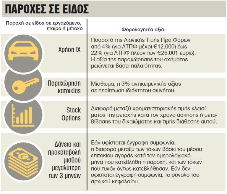 Η φορολογική μεταχείριση των επιμέρους εισοδημάτων   tovima.gr