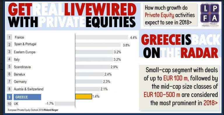 Βρετανική έκθεση αναβαθμίζει την Ελλάδα για τα Private Equities | tovima.gr