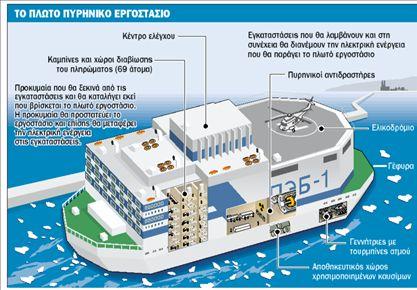 Η Ρωσία κατασκευάζει το πρώτο πλωτό πυρηνικό εργοστάσιο - Ειδήσεις - νέα -  Το Βήμα Online