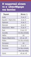 Σε πτωτική τροχιά η τουριστική κίνηση | tovima.gr