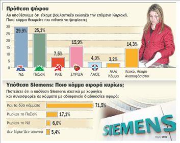 Η υπόθεση Siemens αφορά  και τη ΝΔ και το ΠαΣοΚ | tovima.gr