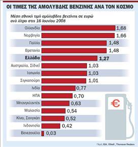Ρεκόρ κερδοσκοπίας με 1,50 ευρώτο λίτρο  «χτύπησε» η αμόλυβδη στην Κρήτη | tovima.gr