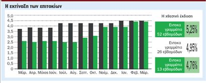 Στο 5,25% το επιτόκιο στα έντοκα γραμμάτια | tovima.gr