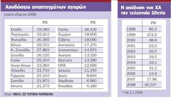Γιατί οι ξένοι θεσμικοί πωλούν όχι μόνο  τις ελληνικές μετοχές αλλά και τη… χώρα   tovima.gr
