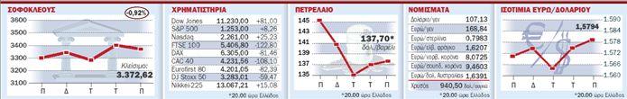 Επικίνδυνη νευρικότητα στις αγορές | tovima.gr