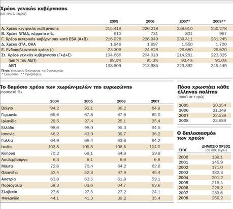 Το δημόσιο χρέος  «στραγγαλίζει»  την ελληνική οικονομία | tovima.gr