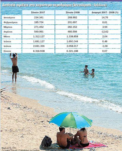 Χάνουμε εφέτος  και το στοίχημα  του τουρισμού | tovima.gr