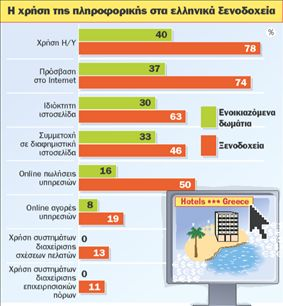 Η πληροφορική δεν αρέσει στα ξενοδοχεία   tovima.gr
